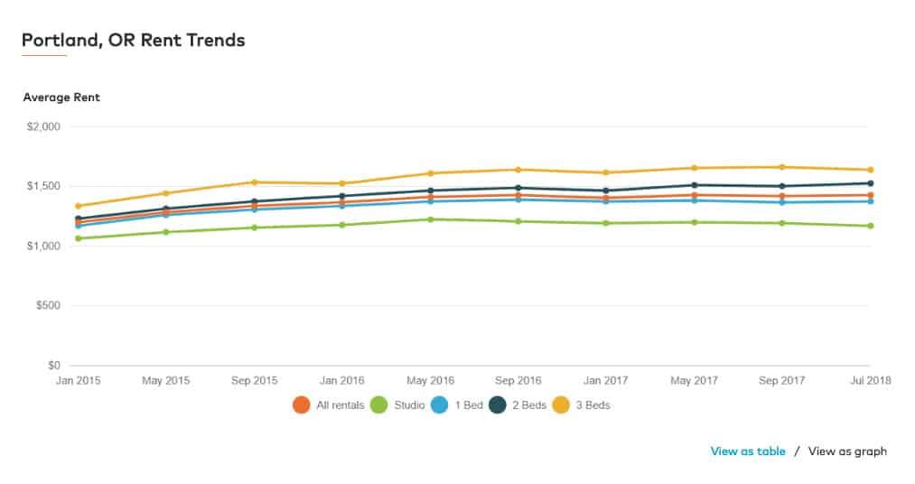 Portland hard money lender - Rental Trends