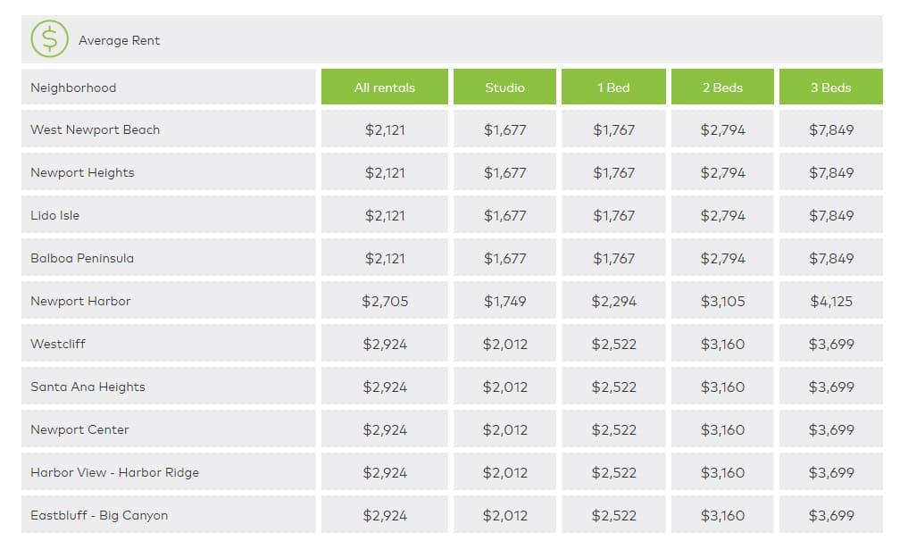 Newport Beach hard money lenders - rental trends